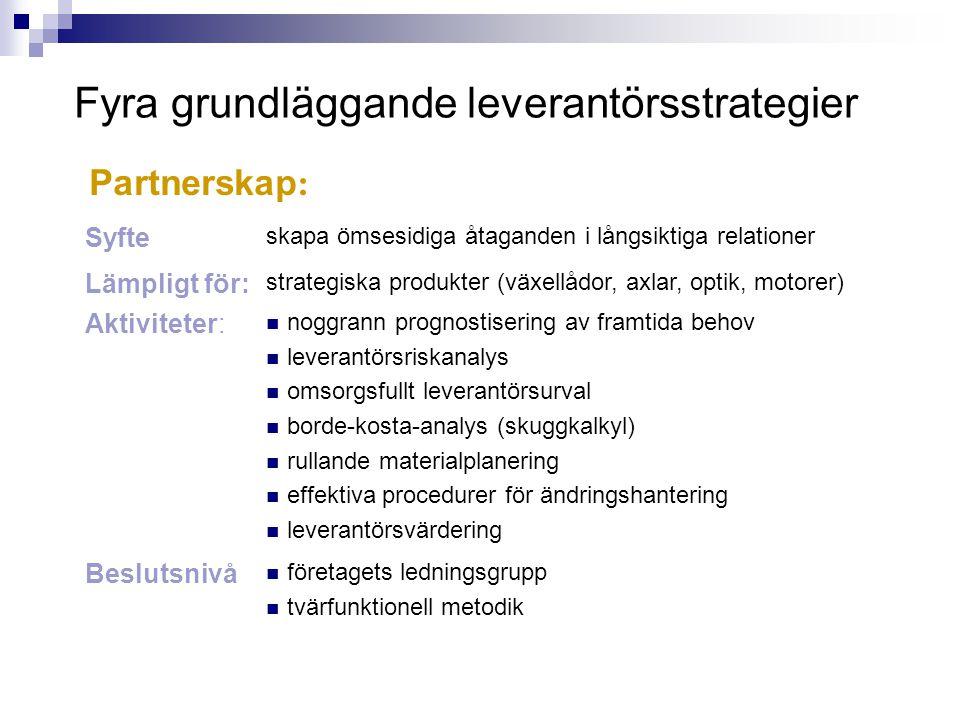 Fyra grundläggande leverantörsstrategier Syfte skapa ömsesidiga åtaganden i långsiktiga relationer Lämpligt för: strategiska produkter (växellådor, ax