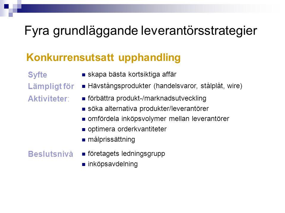 Fyra grundläggande leverantörsstrategier Syfte skapa bästa kortsiktiga affär Lämpligt för Hävstångsprodukter (handelsvaror, stålplåt, wire) Aktivitete