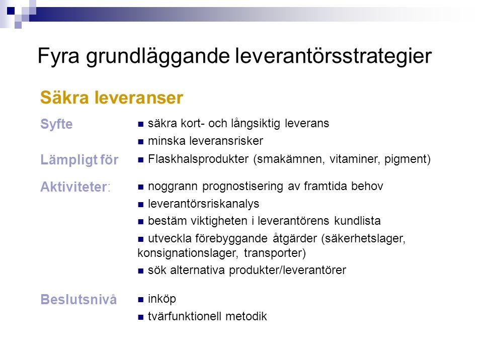 Fyra grundläggande leverantörsstrategier Syfte säkra kort- och långsiktig leverans minska leveransrisker Lämpligt för Flaskhalsprodukter (smakämnen, v