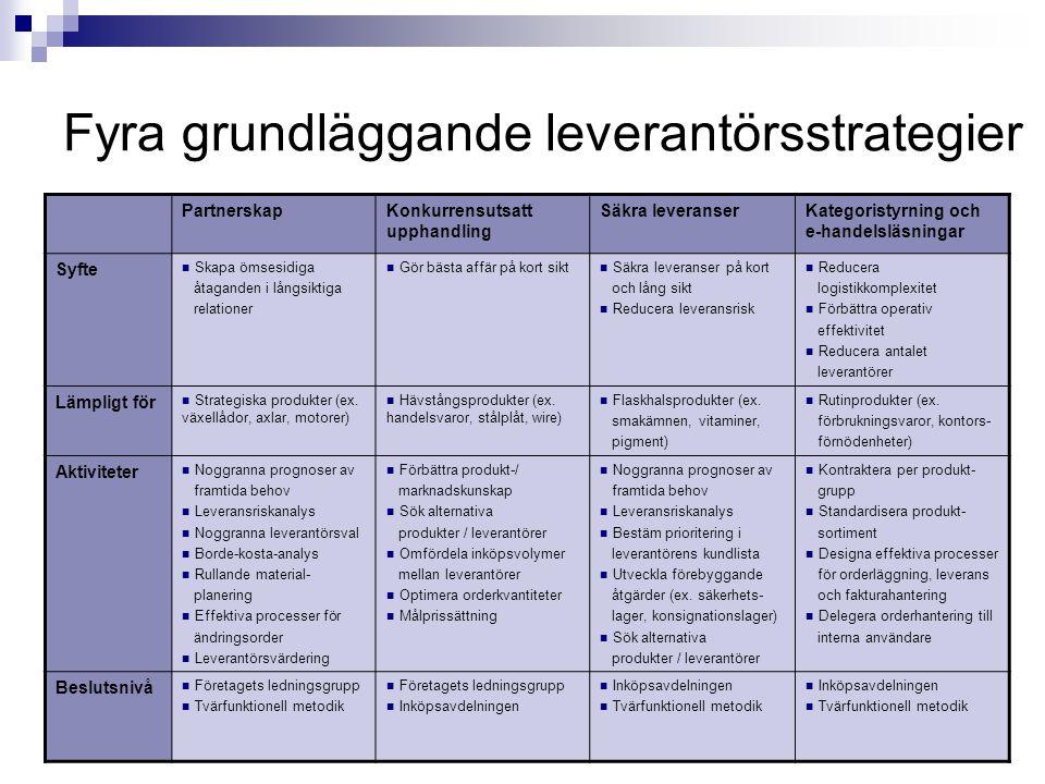Fyra grundläggande leverantörsstrategier PartnerskapKonkurrensutsatt upphandling Säkra leveranserKategoristyrning och e-handelsläsningar Syfte Skapa ö