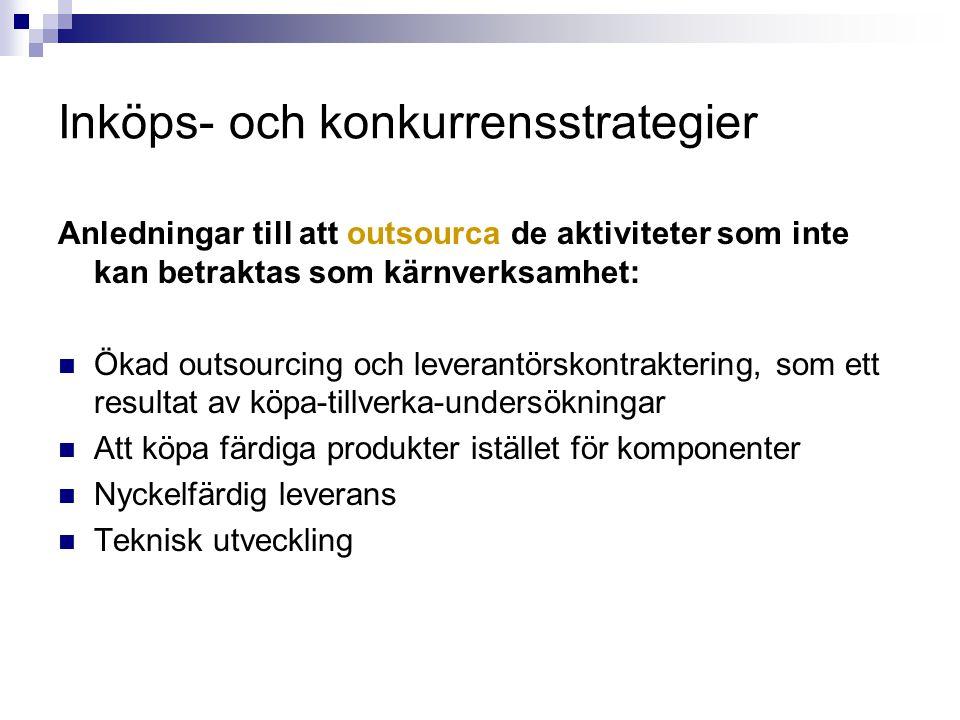 Analys av inköpsportföljen Fyra grundläggande leverantörsstrategier: 1.Partnerskap 2.Konkurrensutsatt upphandling 3.Säkra leveranser 4.Kategoristyrning och e-handelslösningar