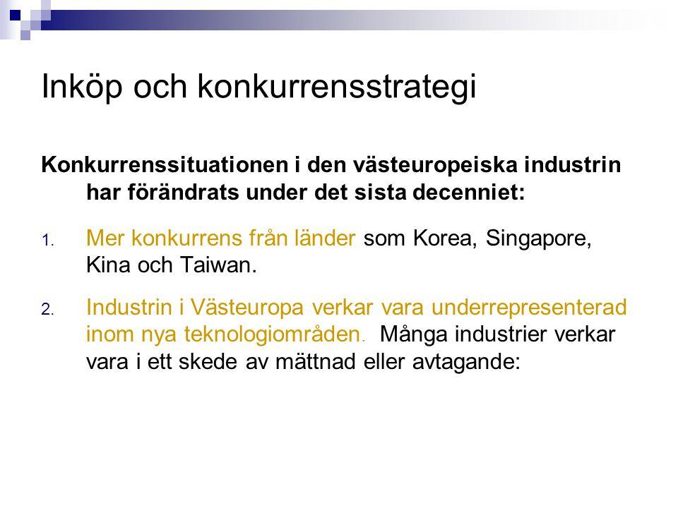 Inköp och konkurrensstrategi Konkurrenssituationen i den västeuropeiska industrin har förändrats under det sista decenniet: 1. Mer konkurrens från län