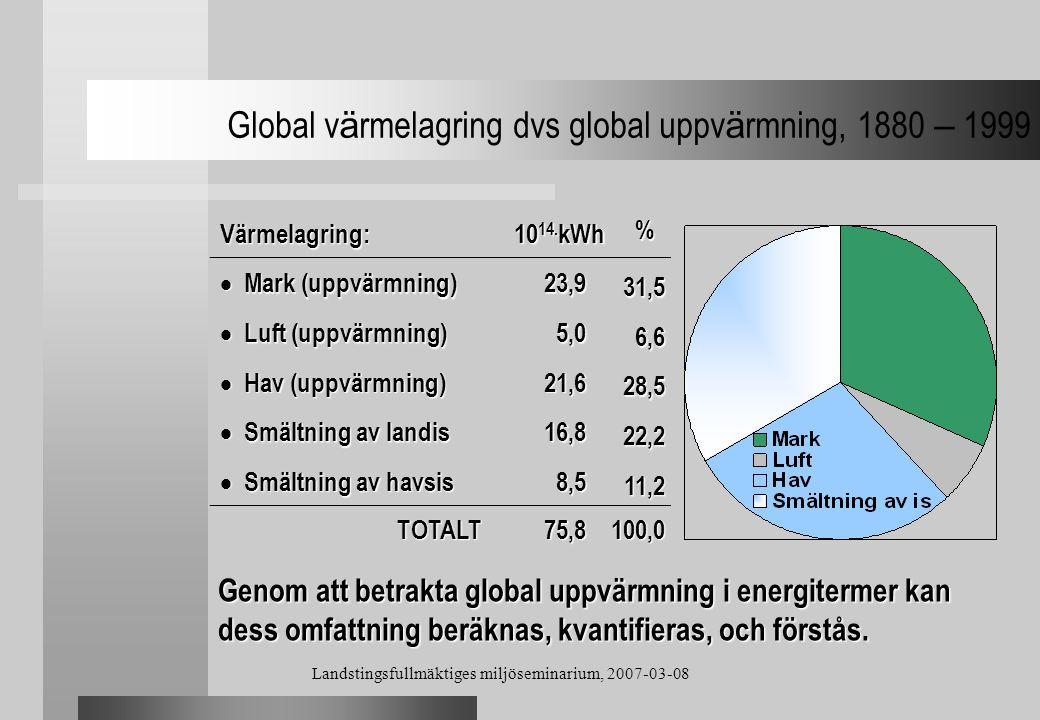 Landstingsfullmäktiges miljöseminarium, 2007-03-08 Global v ä rmelagring dvs global uppv ä rmning, 1880 – 1999 Värmelagring: 10 14. kWh %  Mark (uppv