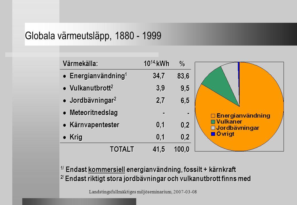 Landstingsfullmäktiges miljöseminarium, 2007-03-08 Globala värmeutsläpp, 1880 - 1999 Värmekälla: 10 14. kWh %  Energianvändning 1 34,7 83,6  Vulkanu