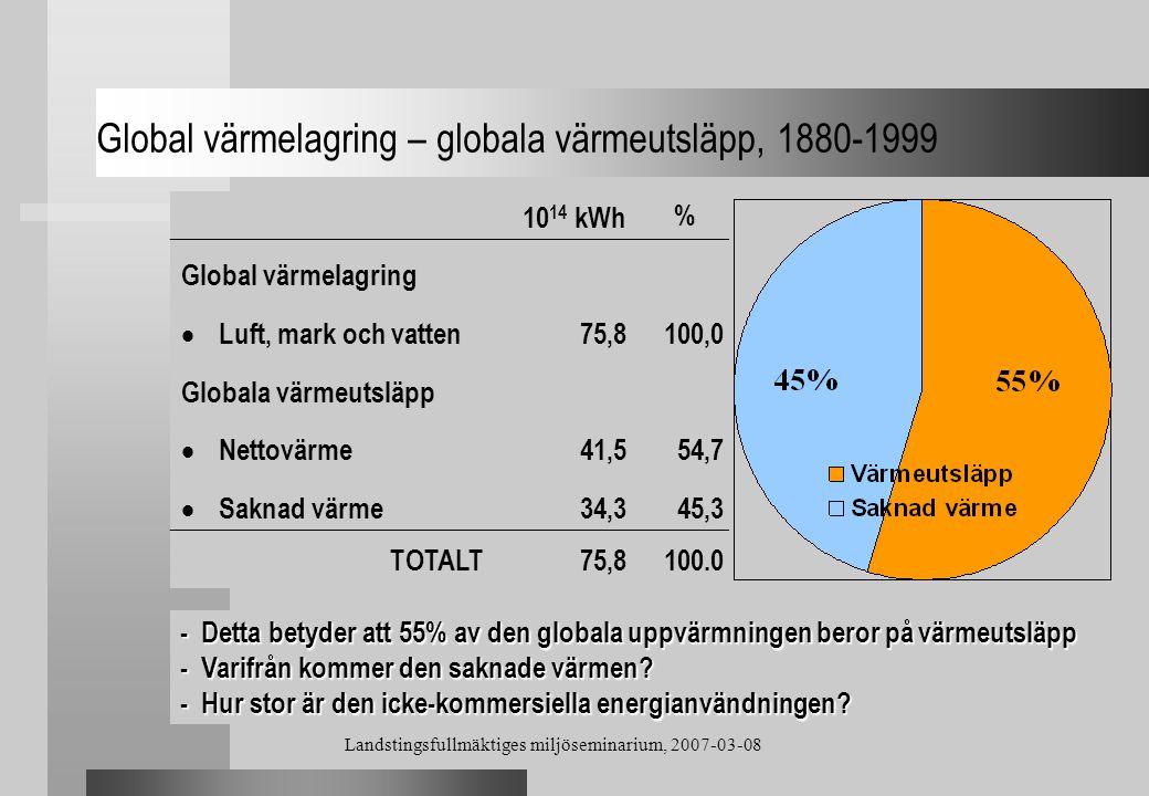 Landstingsfullmäktiges miljöseminarium, 2007-03-08 Global värmelagring – globala värmeutsläpp, 1880-1999 10 14 kWh % Global värmelagring  Luft, mark