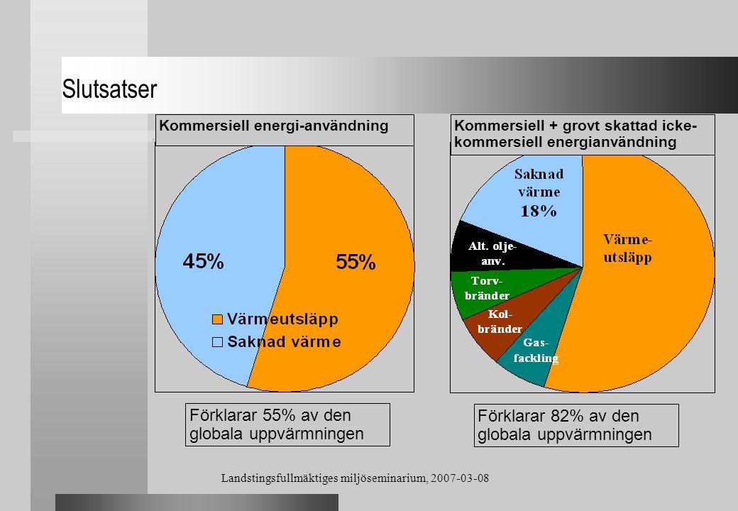 Landstingsfullmäktiges miljöseminarium, 2007-03-08 Slutsatser Kommersiell energi-användningKommersiell + grovt skattad icke- kommersiell energianvändn
