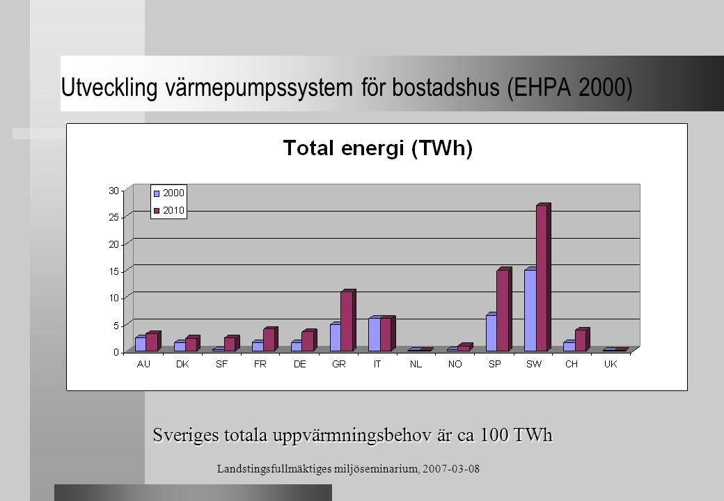 Landstingsfullmäktiges miljöseminarium, 2007-03-08 Utveckling värmepumpssystem för bostadshus (EHPA 2000) Sveriges totala uppvärmningsbehov är ca 100