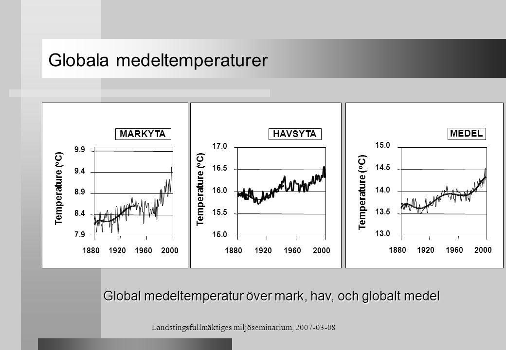 Landstingsfullmäktiges miljöseminarium, 2007-03-08 Jordens energibalans Solinstrålning (kortvågig) 1368 W/m 2 (342 W/m 2 ) Reflekterande strålning 428 W/m 2 (107 W/m 2 ) 940 W/m 2 (235 W/m 2 ) Utgående långvågig strålning Jorden - Area = 4ΠR 2 - Tvärsnittsarea = ΠR 2 (100 %) (30 %) (70 %)