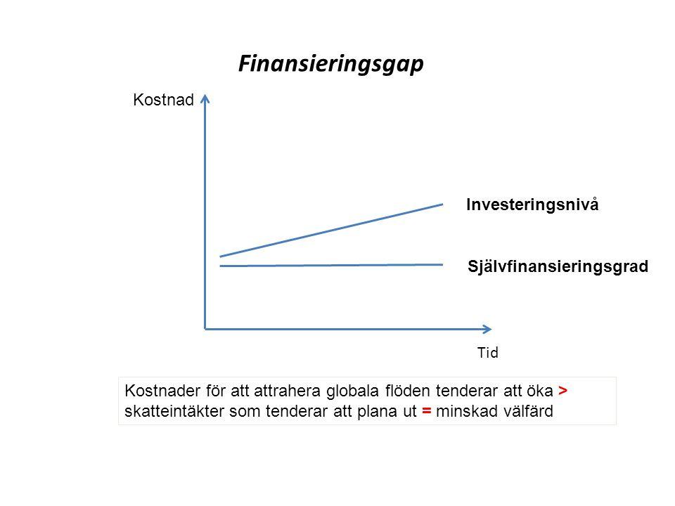 Tid Finansieringsgap Kostnad Investeringsnivå Självfinansieringsgrad Kostnader för att attrahera globala flöden tenderar att öka > skatteintäkter som tenderar att plana ut = minskad välfärd