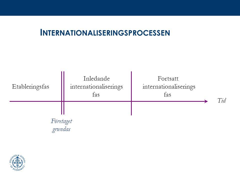 I NTERNATIONALISERINGSPROCESSEN Företaget grundas Inledande internationaliserings fas Fortsatt internationaliserings fas Etableringsfas Tid