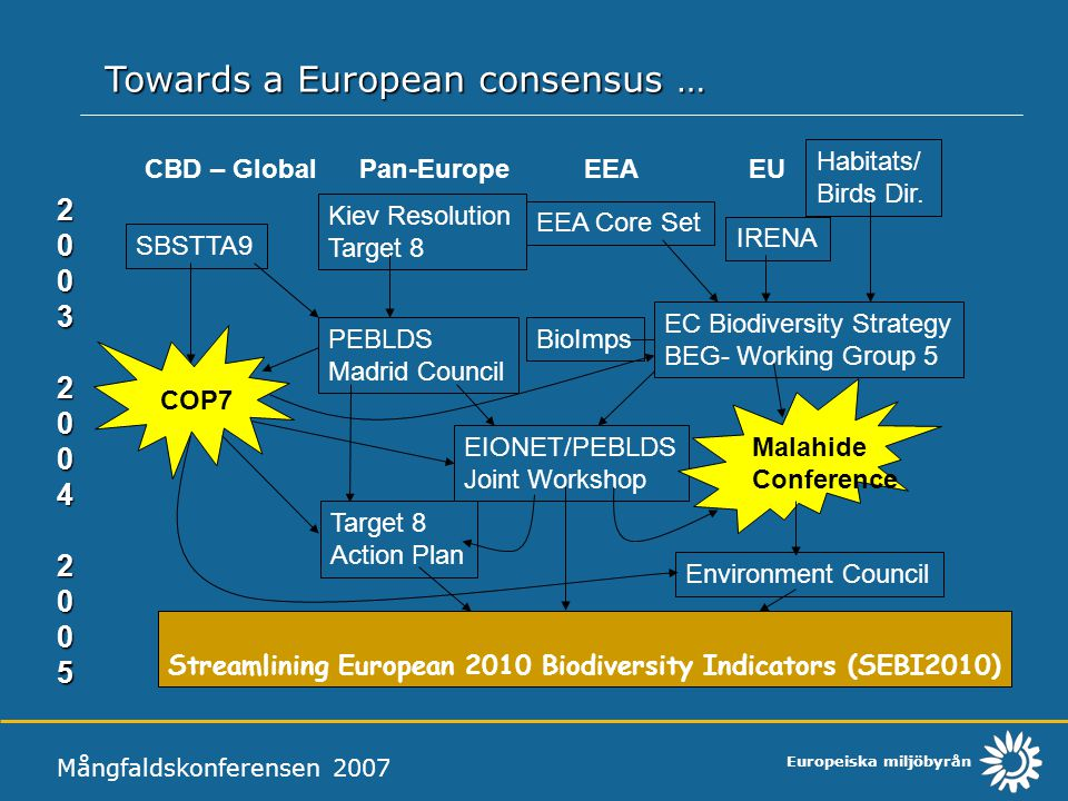 Europeiska miljöbyrån Mångfaldskonferensen 2007 Towards a European consensus … CBD – Global Pan-Europe EEA EU EEA Core Set Kiev Resolution Target 8 SB