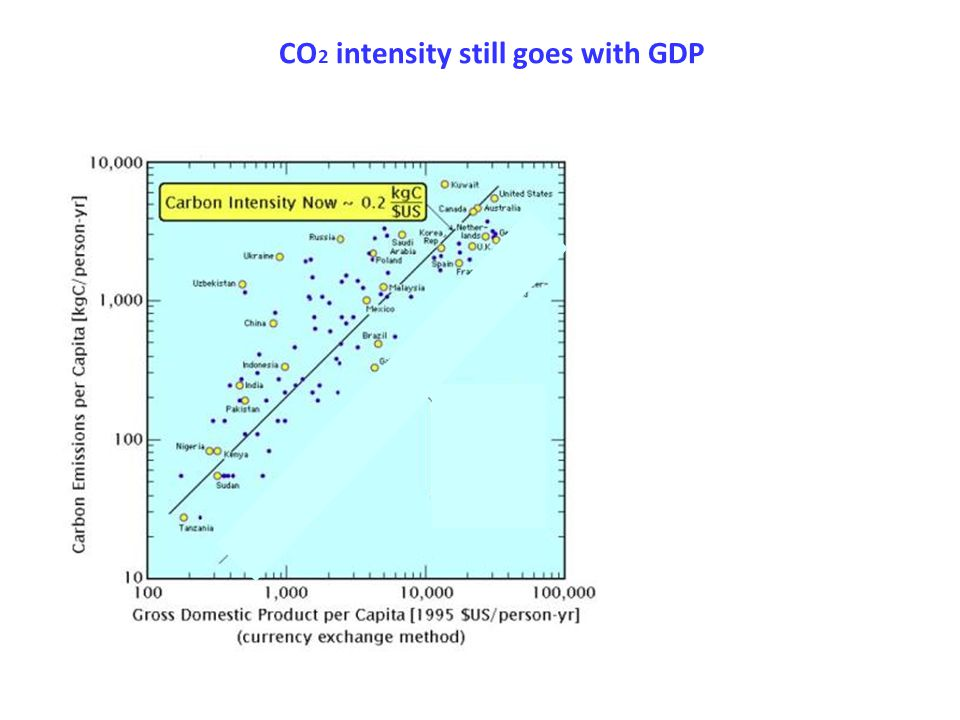 CO 2 intensity still goes with GDP