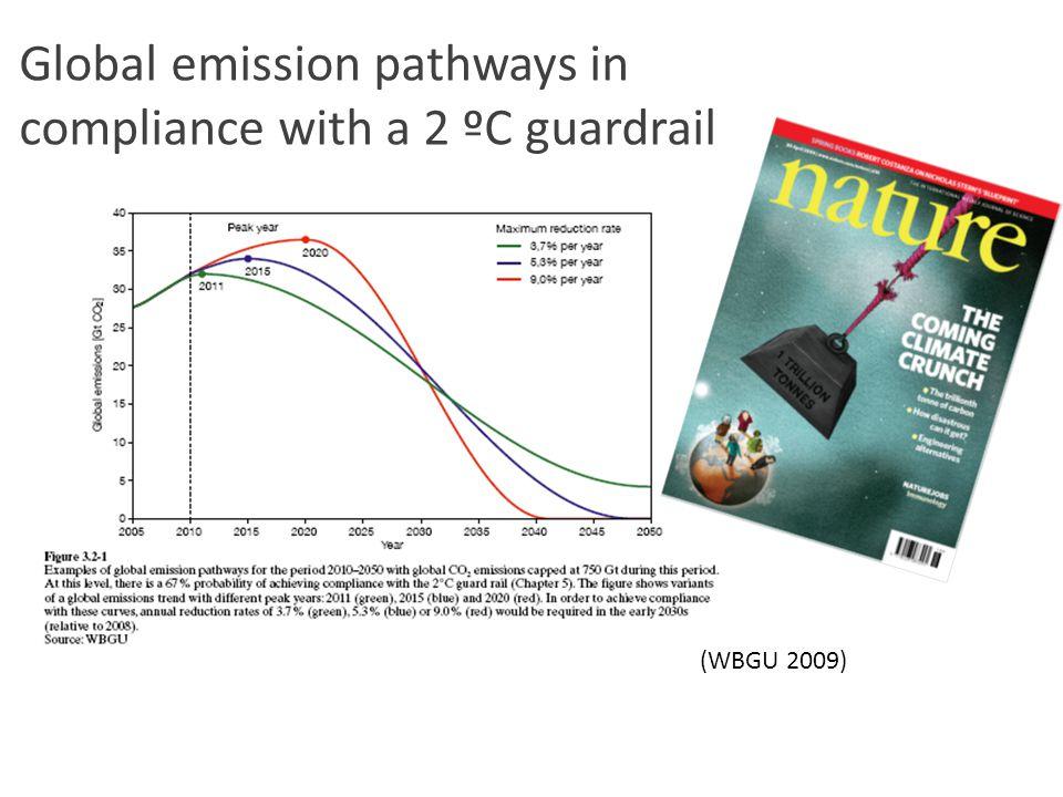 Global emission pathways in compliance with a 2 ºC guardrail (WBGU 2009)