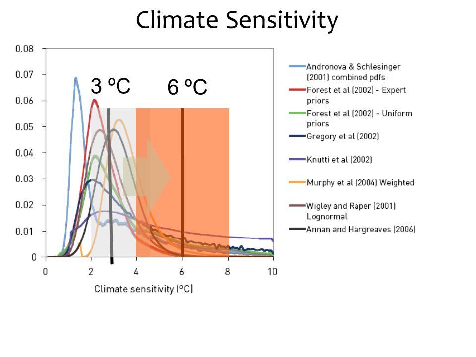 8 Uncertain uncertainty 3 ºC 6 ºC Climate Sensitivity