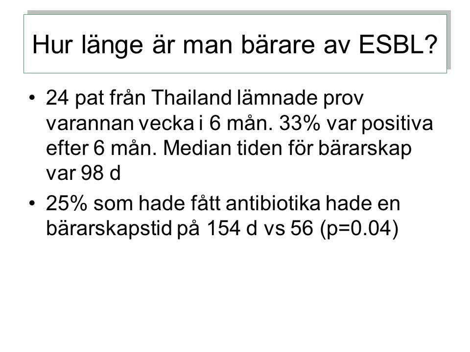 Hur länge är man bärare av ESBL.24 pat från Thailand lämnade prov varannan vecka i 6 mån.