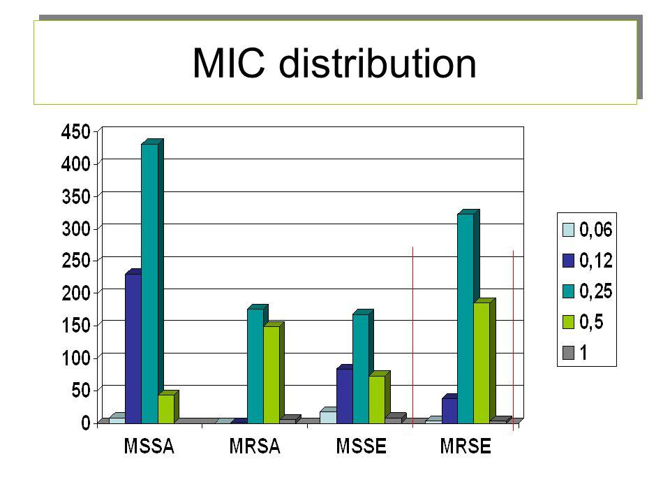 MIC distribution