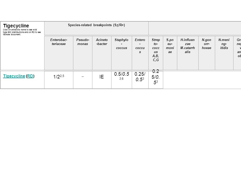 Tigecycline Click on antibiotic name to see wild type MIC distributions and on RD to see ratinale document.