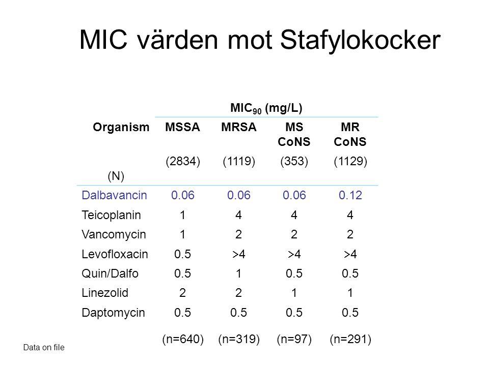 MIC värden mot Stafylokocker MIC 90 (mg/L) OrganismMSSAMRSAMS CoNS MR CoNS (N) (2834)(1119)(353)(1129) Dalbavancin0.06 0.12 Teicoplanin1444 Vancomycin1222 Levofloxacin0.5 44 44 44 Quin/Dalfo0.51 Linezolid2211 Daptomycin0.5 (n=640)(n=319)(n=97)(n=291) Data on file