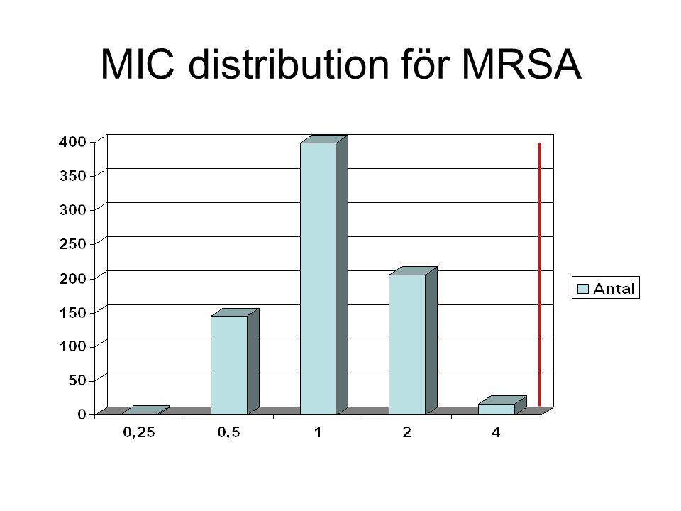 MIC distribution för MRSA