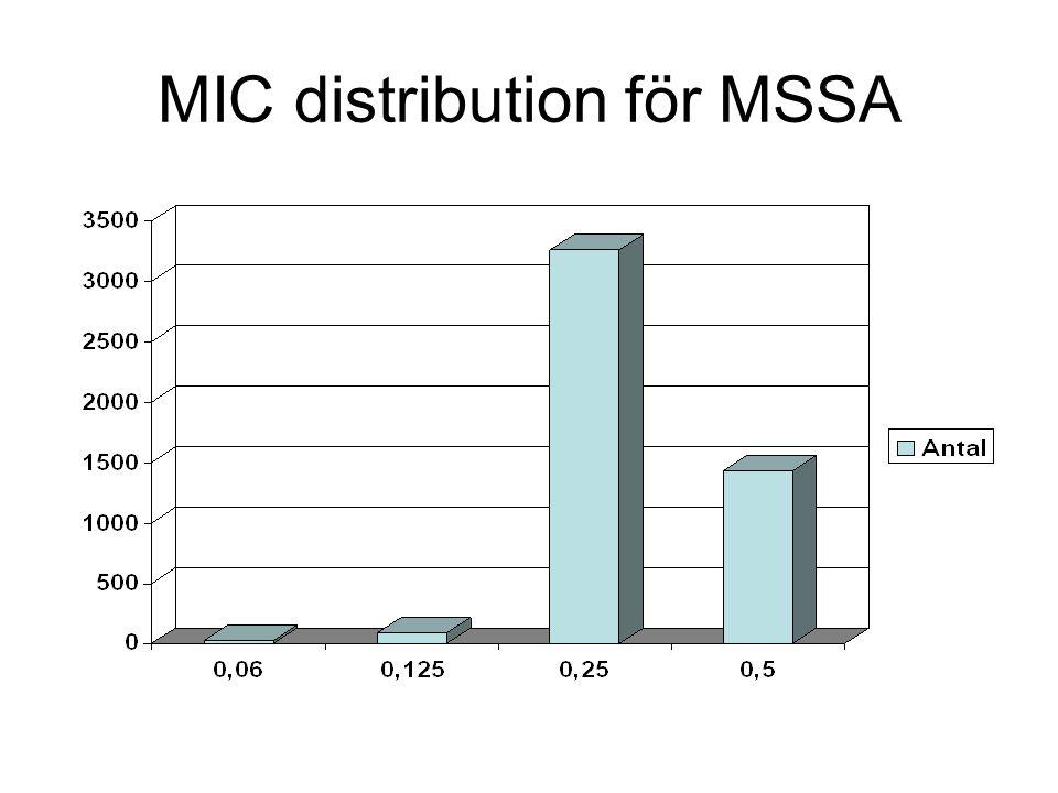 Cephalosporin s Click on antibiotic name to see wild type MIC distributions.