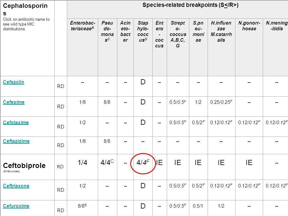 Telavancin Astellas Frågor från EMEA föreligger