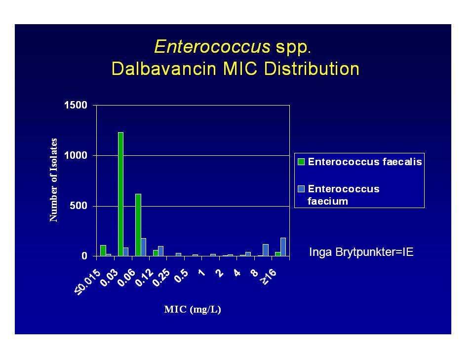 Aktivitet mot VISA, VRSA and VRE MIC Range (mg/L) DalbavancinVancomycinTeicoplanin VISA 1 (n=25)0.06 - 184 - 32 VRSA 1,2 (n=2) 0.5, 16  32 8, 32 Enterococci 3 VanA (59)* 0.03 - 32  16  16 VanB (12)0.015 - 0.25  16 22 VanC (6)0.03 - 0.124-80.25 - 0.5 * Reduced activity against vanA gene