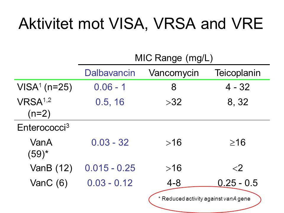 MIC distribution Inga brytpunkter för enterokocker