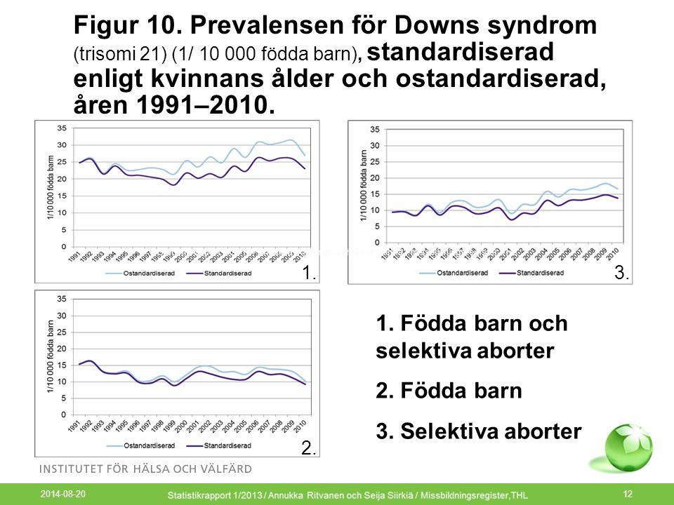 2014-08-20 12 Figur 10. Prevalensen för Downs syndrom (trisomi 21) (1/ 10 000 födda barn), standardiserad enligt kvinnans ålder och ostandardiserad, å