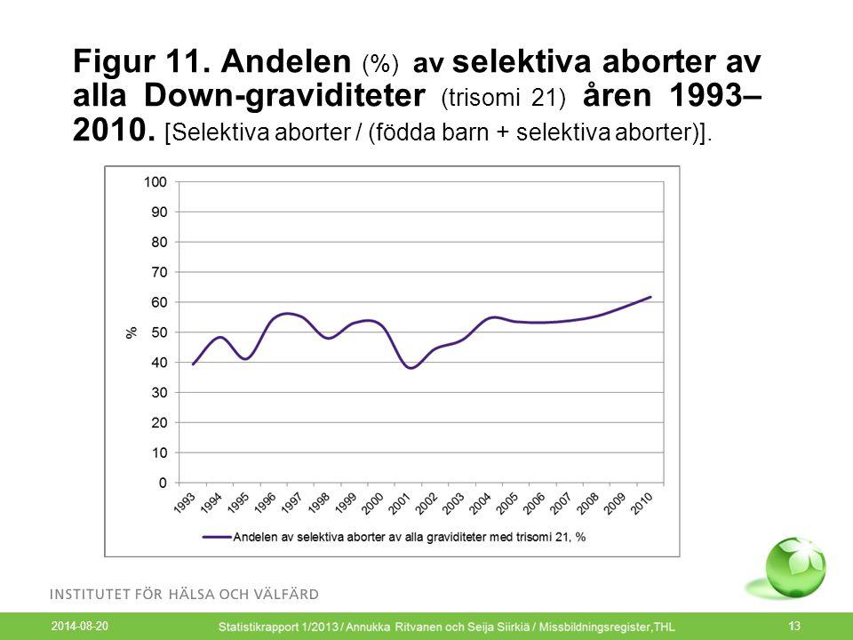 2014-08-20 13 Figur 11. Andelen (%) av selektiva aborter av alla Down-graviditeter (trisomi 21) åren 1993– 2010. [Selektiva aborter / (födda barn + se