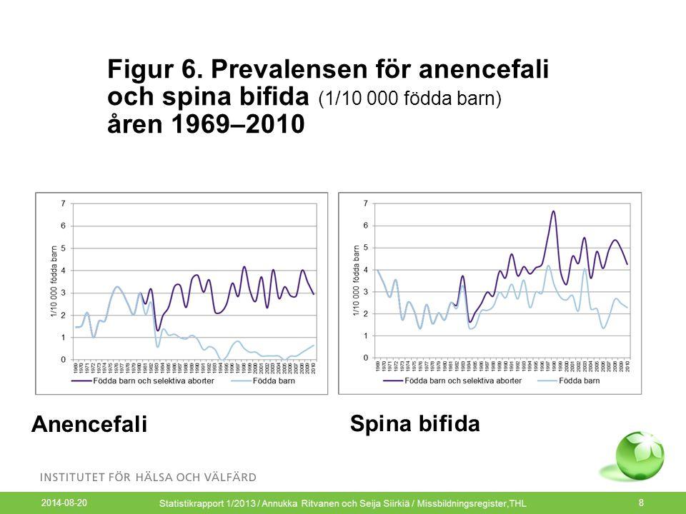 2014-08-20 8 Figur 6. Prevalensen för anencefali och spina bifida (1/10 000 födda barn) åren 1969–2010 Anencefali Spina bifida