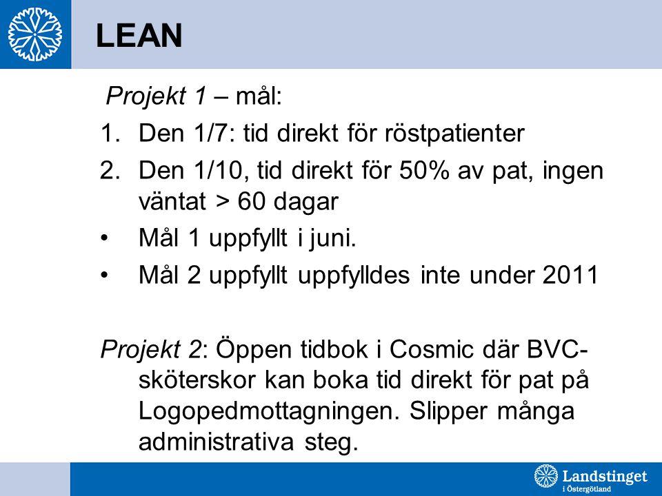 LEAN Projekt 1 – mål: 1.Den 1/7: tid direkt för röstpatienter 2.Den 1/10, tid direkt för 50% av pat, ingen väntat > 60 dagar Mål 1 uppfyllt i juni. Må