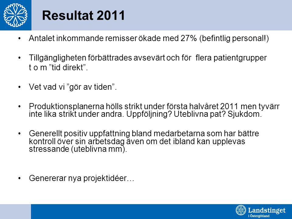 Resultat 2011 Antalet inkommande remisser ökade med 27% (befintlig personal!) Tillgängligheten förbättrades avsevärt och för flera patientgrupper t o m tid direkt .