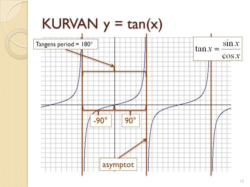 KURVAN y = tan(x) asymptot 90°-90° Tangens period = 180° 13