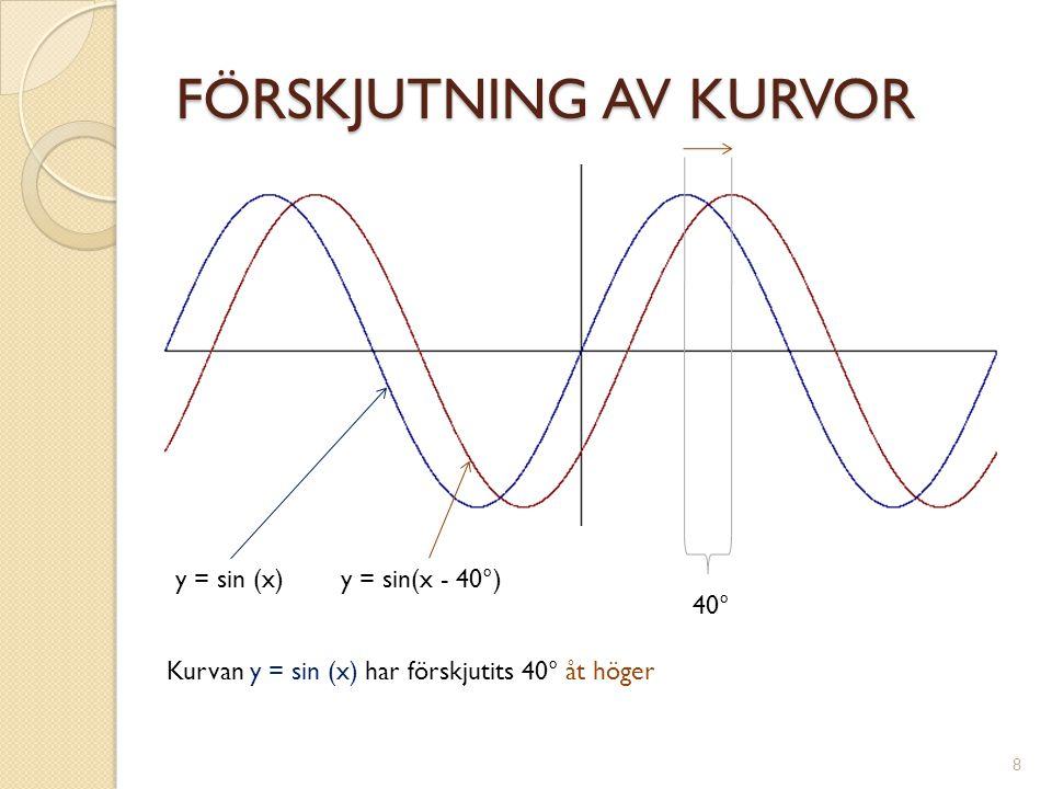 FÖRSKJUTNING AV KURVOR y = sin (x)y = sin(x - 40°) 40° Kurvan y = sin (x) har förskjutits 40° åt höger 8