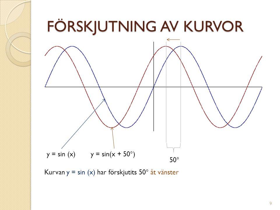 FÖRSKJUTNING AV KURVOR y = sin (x)y = sin(x + 50°) Kurvan y = sin (x) har förskjutits 50° åt vänster 50° 9