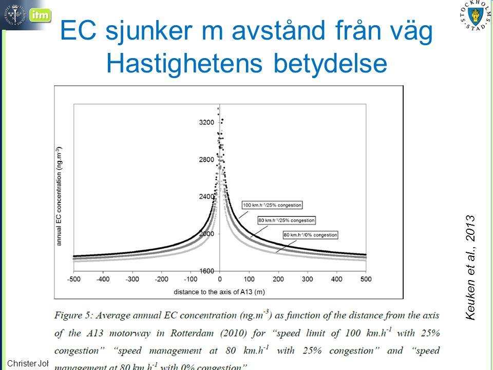 Christer Johansson, ITM/SU, SLB/MF EC sjunker m avstånd från väg Hastighetens betydelse Keuken et al., 2013