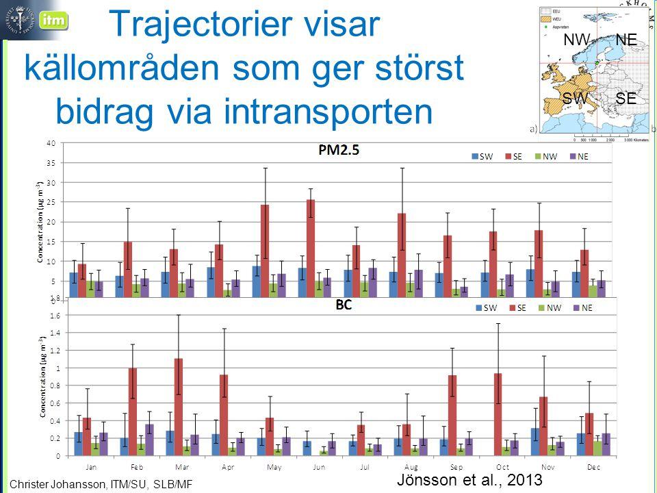 Christer Johansson, ITM/SU, SLB/MF Trajectorier visar källområden som ger störst bidrag via intransporten SESW NENW Jönsson et al., 2013