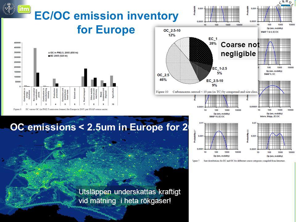 EC/OC emission inventory for Europe OC emissions < 2.5um in Europe for 2005 Coarse not negligible Utsläppen underskattas kraftigt vid mätning i heta rökgaser!
