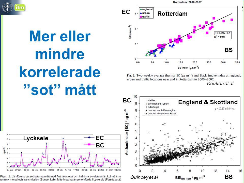 Christer Johansson, ITM/SU, SLB/MF Mer eller mindre korrelerade sot mått BS EC Rotterdam Lycksele BC EC BS BC England & Skottland Quincey et al Keuken et al.