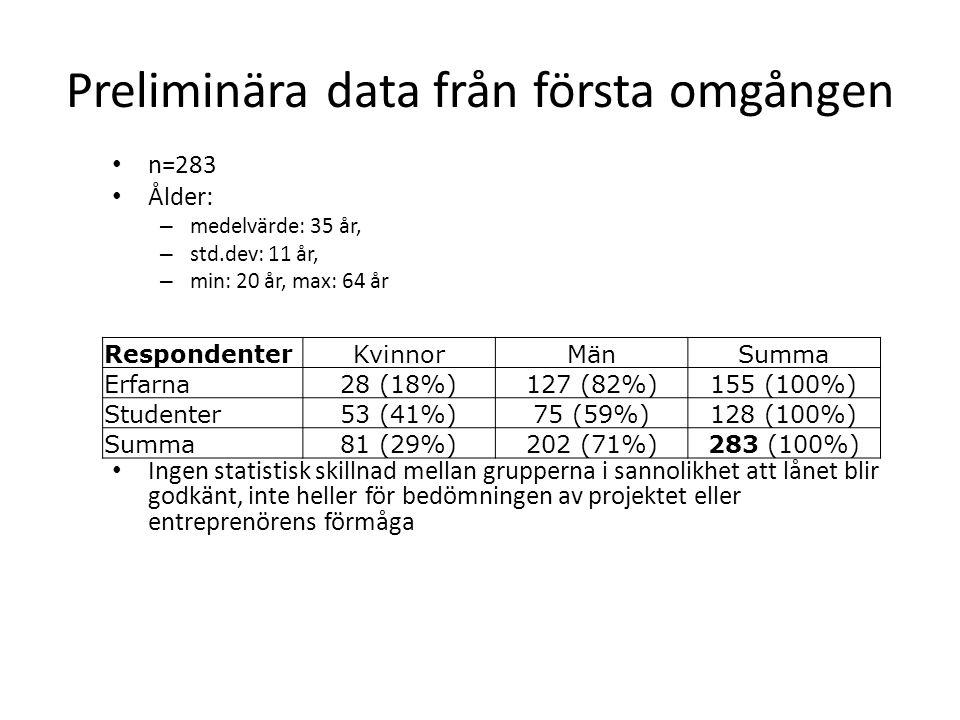 Preliminära data från första omgången n=283 Ålder: – medelvärde: 35 år, – std.dev: 11 år, – min: 20 år, max: 64 år Ingen statistisk skillnad mellan grupperna i sannolikhet att lånet blir godkänt, inte heller för bedömningen av projektet eller entreprenörens förmåga RespondenterKvinnorMänSumma Erfarna28 (18%)127 (82%)155 (100%) Studenter53 (41%)75 (59%)128 (100%) Summa81 (29%)202 (71%)283 (100%)