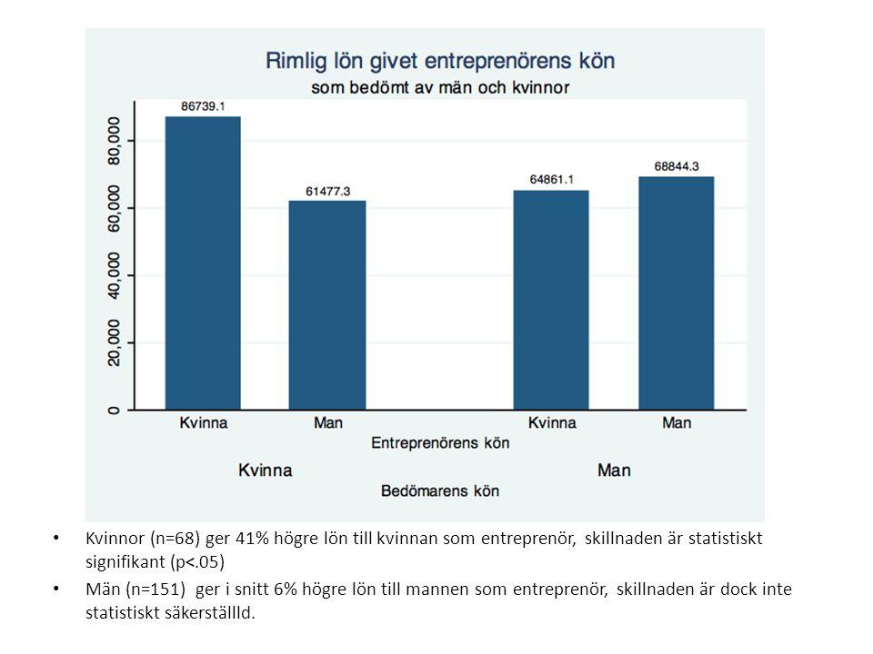 Kvinnor (n=68) ger 41% högre lön till kvinnan som entreprenör, skillnaden är statistiskt signifikant (p<.05) Män (n=151) ger i snitt 6% högre lön till mannen som entreprenör, skillnaden är dock inte statistiskt säkerställld.