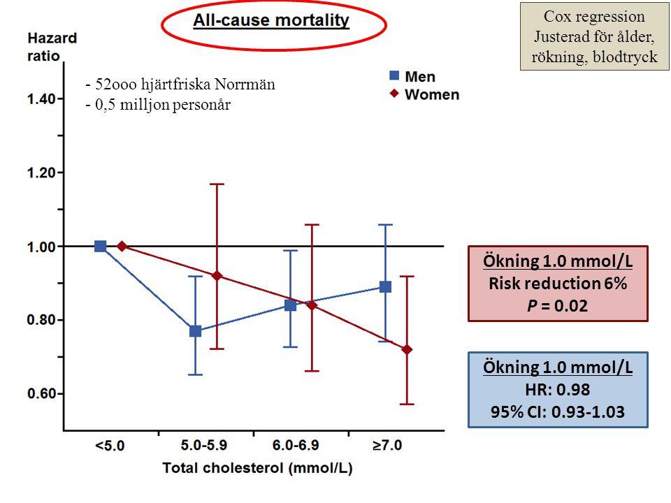 Cox regression Justerad för ålder, rökning, blodtryck Ökning 1.0 mmol/L Risk reduction 6% P = 0.02 Ökning 1.0 mmol/L HR: 0.98 95% CI: 0.93-1.03 - 52oo
