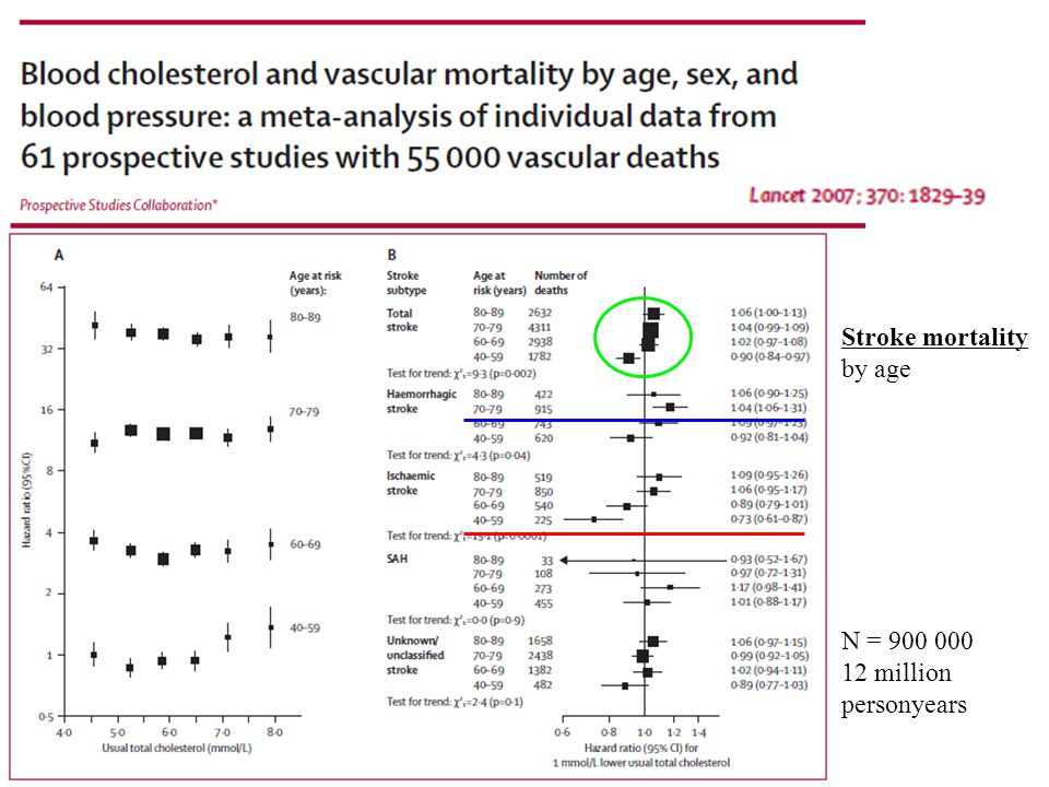 N = 900 000 12 million personyears Stroke mortality by age