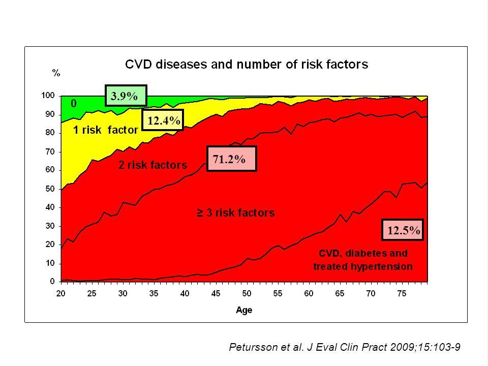 12.4% 12.5% 71.2% 3.9% Petursson et al. J Eval Clin Pract 2009;15:103-9