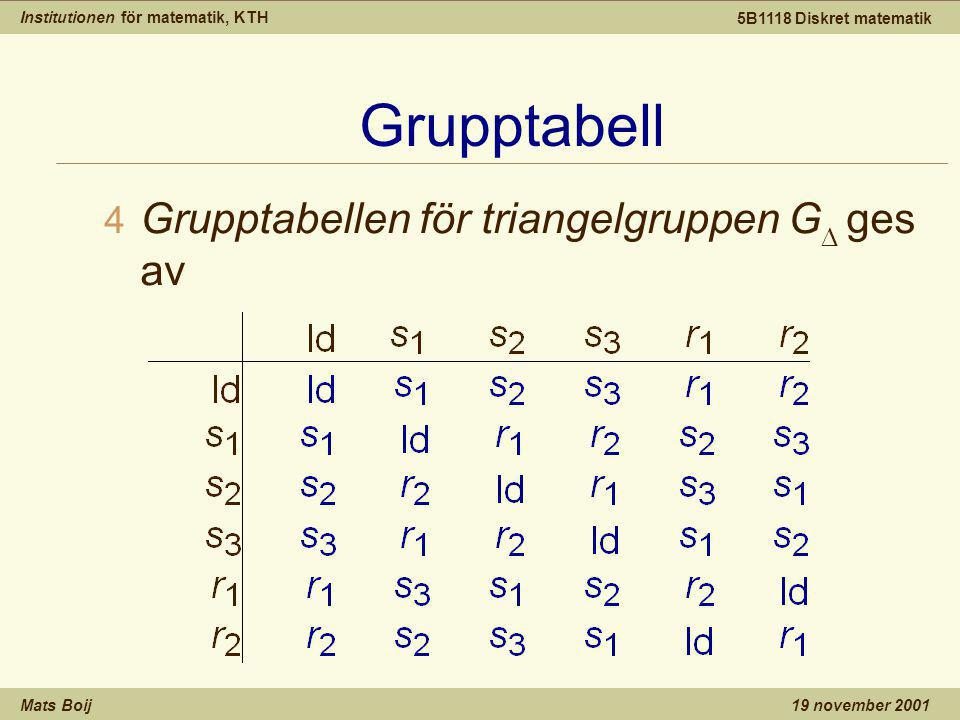Institutionen för matematik, KTH Mats Boij 5B1118 Diskret matematik 19 november 2001 Grupptabell  Grupptabellen för triangelgruppen G  ges av