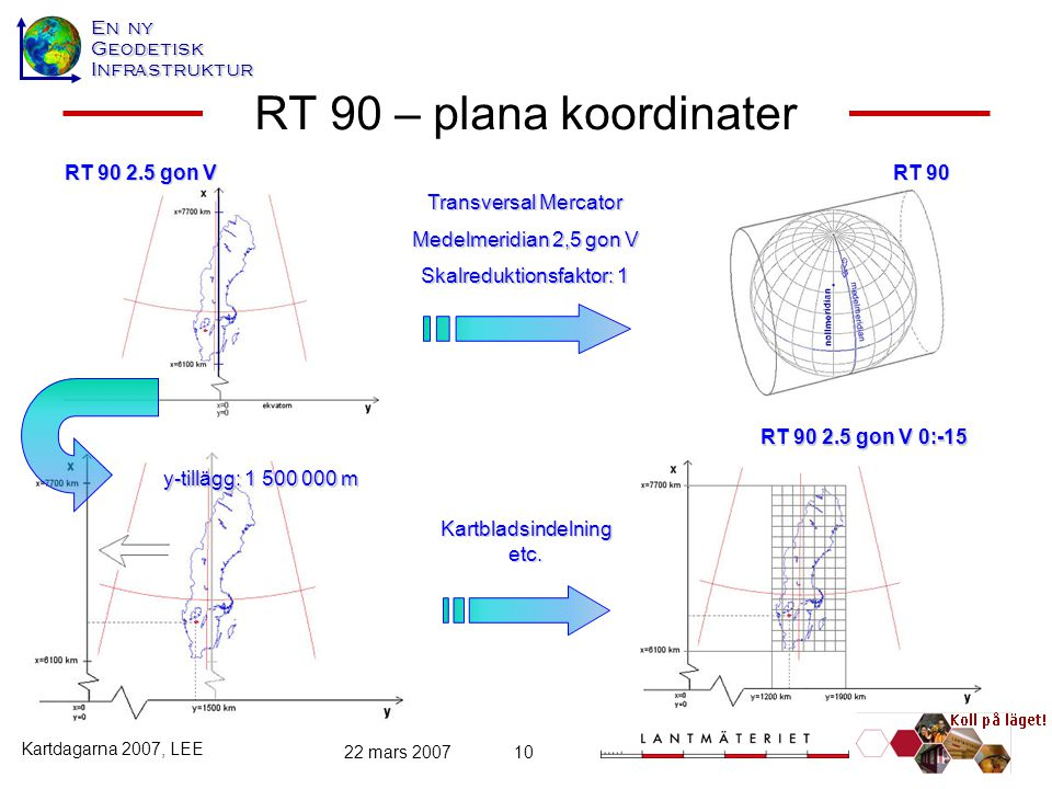 En ny GeodetiskInfrastruktur Kartdagarna 2007, LEE 22 mars 200710 RT 90 – plana koordinater RT 90 RT 90 2.5 gon V RT 90 2.5 gon V 0:-15 Transversal Me