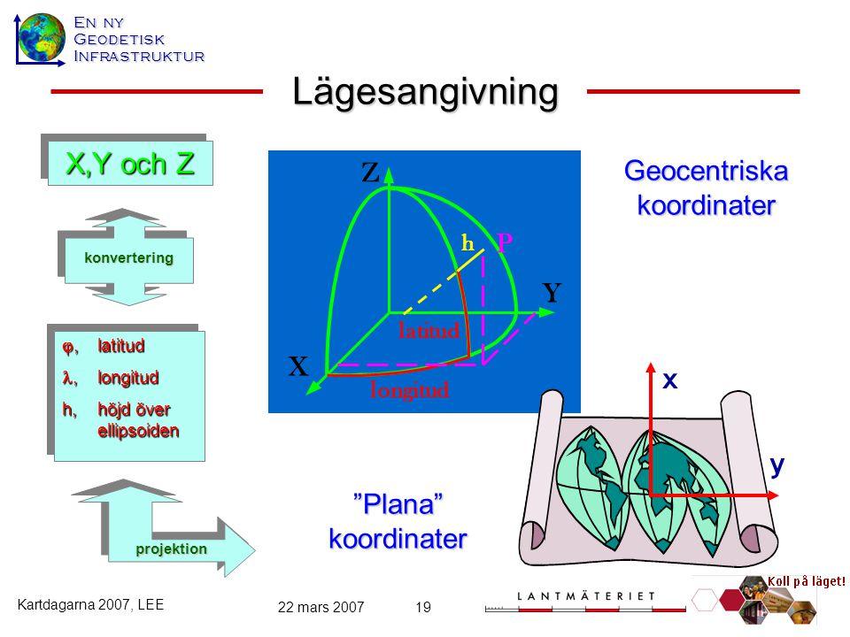 En ny GeodetiskInfrastruktur Kartdagarna 2007, LEE 22 mars 200719 Lägesangivning X,Y och Z ,latitud,longitud,longitud h,höjd över ellipsoiden ,latit
