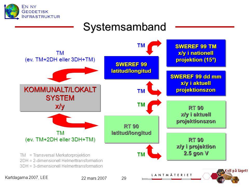 En ny GeodetiskInfrastruktur Kartdagarna 2007, LEE 22 mars 200729 KOMMUNALT/LOKALTSYSTEMx/yKOMMUNALT/LOKALTSYSTEMx/y Systemsamband RT 90 x/y i aktuell