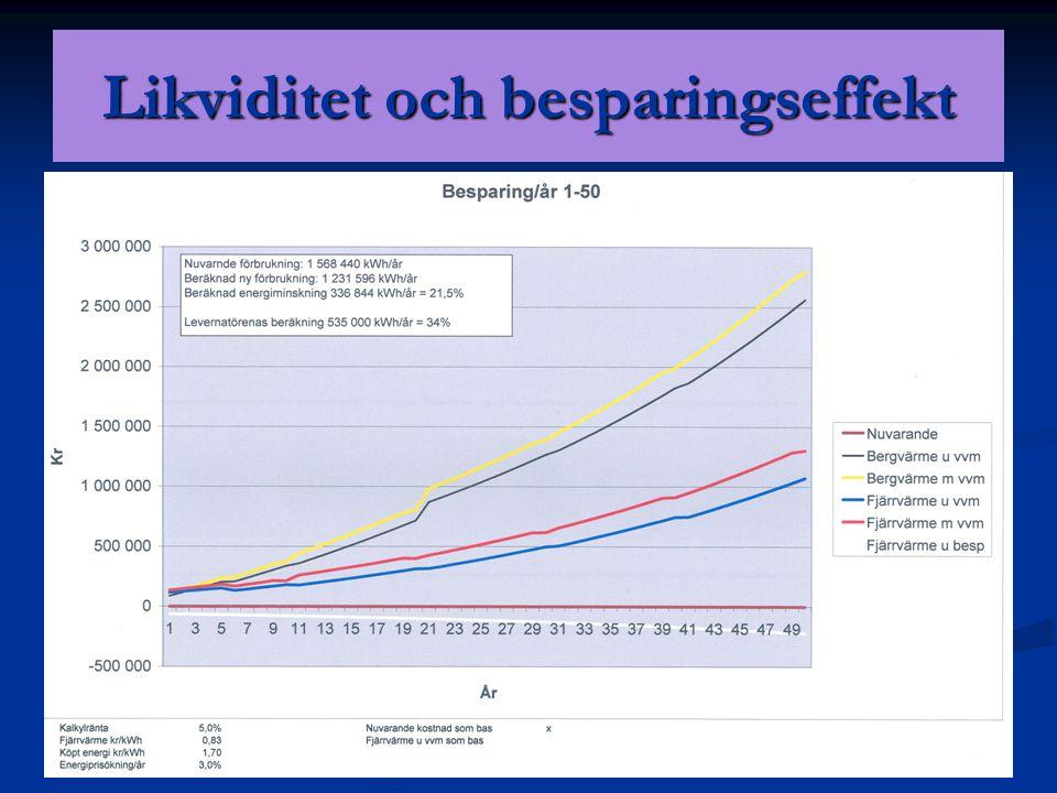 Likviditet och besparingseffekt