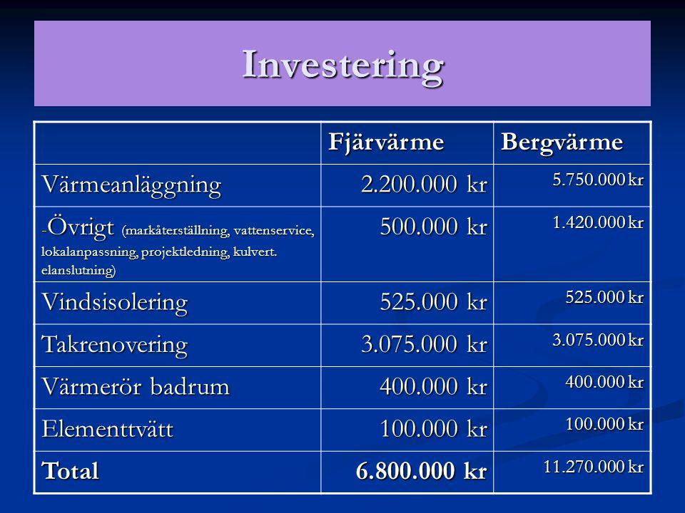 FjärvärmeBergvärme Värmeanläggning 2.200.000 kr 5.750.000 kr - Övrigt (markåterställning, vattenservice, lokalanpassning, projektledning, kulvert. ela